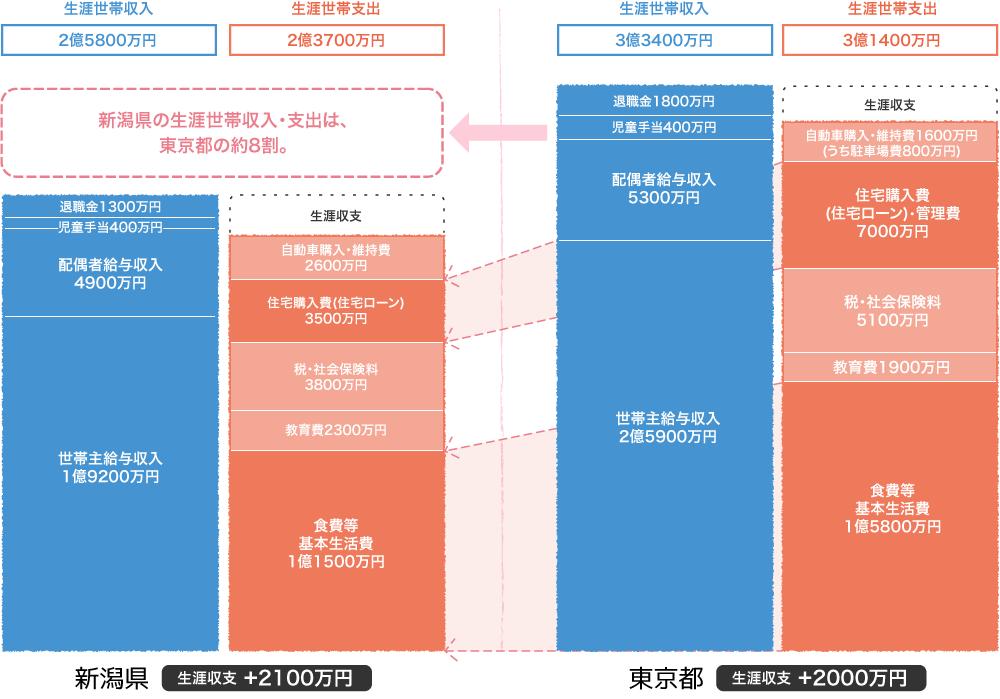 新潟県と東京都における生涯収入・支出モデルの比較