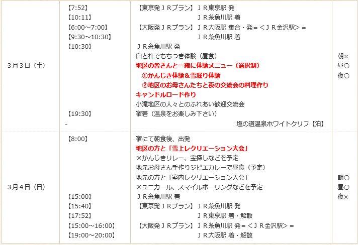 糸魚川ツアー行程